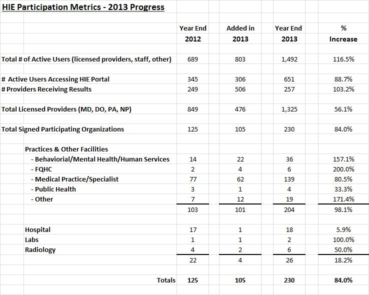 HIE Participation Metrics 2013 Progress 3